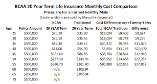 bcaa term life insurance 20 year