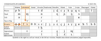 The international phonetic alphabet (ipa) is an alphabetic system of phonetic notation based primarily on the latin script. The Ipa Chart For Language Learners