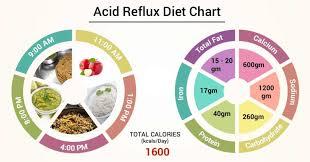 Diet Chart For Acid Reflux Patient Acid Reflux Diet Chart