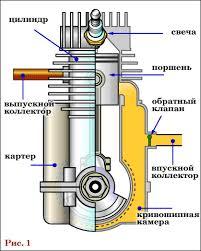 Реферат Работа электродвигателя и двигателя внутреннего сгорания  Работа электродвигателя и двигателя внутреннего сгорания