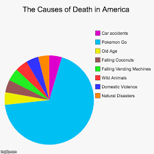 The Causes Of Death In America Imgflip