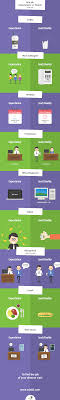 infographic first job expectations vs reality expectations en 2