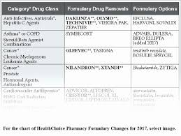 Medication Conversion Chart Statin Dose Conversion Chart Fda Www Bedowntowndaytona Com