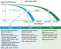 T8 Fluorescent Lumens Chart Straight Talk Sheds Light On The Leds Vs Linear Fluorescent