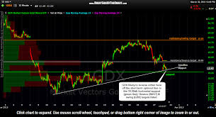 Gdx Support Levels Price Targets Right Side Of The Chart