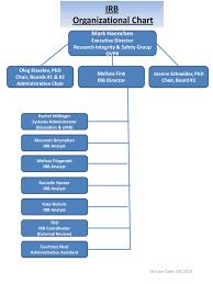 Schneider Organization Chart Irb Organizational Chart Ppt Download