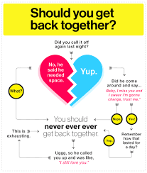 Getting Back Together Quotes Best Should You Get Back Together Funny Pictures Quotes Pics Photos