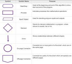 Flow Chart On Establishment Of Languages Flowchart In C Language