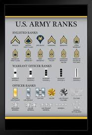 Us Army Rank Chart United States Us Army Rank Chart Reference Enlisted Officer Nco Guide American Military Uniform Support Troops Soldier Veterans Man Cave Wall Decor