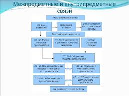 Презентация открытого урока по теме Оборотные средства предприятия  слайда 2 Межпредметные и внутрипредметные связи