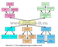 Разработка автоматизированной информационной системы на базе сети vpn Разработка автоматизированной информационной системы на базе сети vpn Дипломная работа по проектированию локальных вычислительных сетей