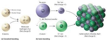 Ionic Vs Covalent Bonds Venn Diagram Ionic Bonds Vs Covalent Bonds Venn Diagram Andone