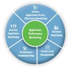 Application Performance Management 8 Best Application Performance Management Images
