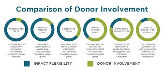 Open A Fund Greater Washington Community Foundation