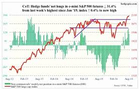 August 5 Cot Report Data And Futures Market Analysis