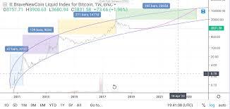 Bitcoin Chart Analysis Today
