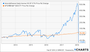 The End Of Xiv May Be A Boon To Another Class Of Investors