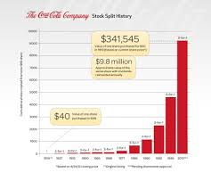 Coca Cola Stock History Chart Reinvesting Dividends Vs Not Reinvesting Dividends A 50