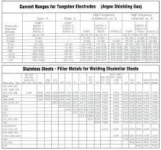 Aluminum Filler Metal Selection Chart Tig Welding Filler Rod Selection Fhiutc