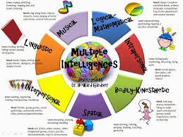 best multiple intelligences activities ideas multiple intelligences infographic so cool