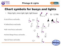 Buoy Symbols Chart Pilotage Mark Powell Mole Valley Sub Aqua Club Saa Ppt Download