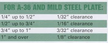 Punch Clearance Chart Important Hydraulic Ironworker Tips Advice Punch Die
