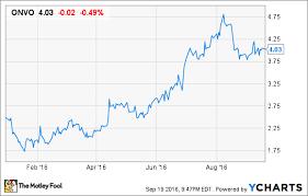 Organovo Holdings Inc In 3 Charts The Motley Fool