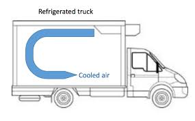 Image result for Pictures of refrigerated truck