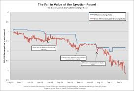Dollar Egyptian Pound Chart Egypt Pound To Usd Currency Exchange Rates