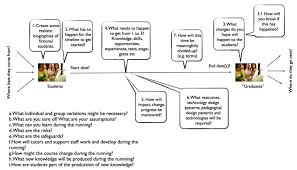 student timeline template design thinking workshop to prototype a new distance learning course
