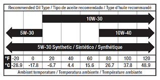 How To Read Oil Viscosity Chart 9 Understanding Motor Oil Viscosity Zero Weight Zero