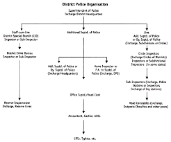 District Police Organisation And Role Of Superintendent Of