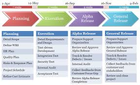 High Level Project Timeline - April.onthemarch.co