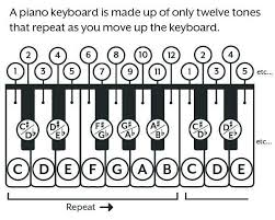 Piano Code Chart Are Piano Chords Those Little Letters Above The Staff A