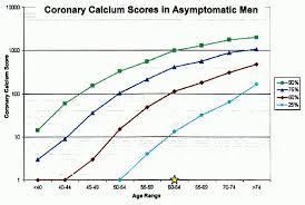 Agatston Score Chart Calcium Scan Score Chart Agatston Calcium Score Chart
