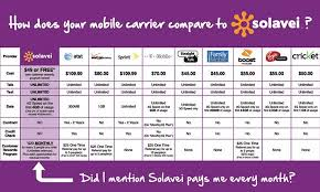 Solavei Reviews Price Comparison Chart Product Reviews