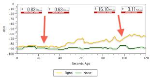Diagnosing And Addressing Wi Fi Signal Quality Problems Cnet