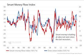 40 Cogent Dow Jones Streaming Chart