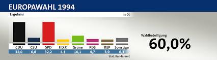 Europawahl 1994