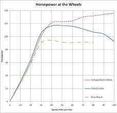 cs mode ~2200 rpm ~1500 rpm then cd mode even assuming minimal driveline loss the combined output of the engine and electric motor likely tops chevy s claimed 149 hp at 100 mph