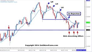 Jpn225 Live Chart Live Forward Simulation Trading Archives 2ndskiesforex