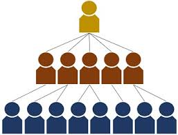 Mlm Hierarchy Chart Difference Between Multilevel Marketing Mlm And Pyramid