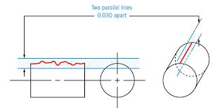 Shaft Straightness Tolerance Chart Straightness Gd T Basics