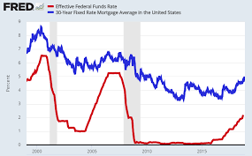 Fred Mortgage Rates Chart Stock Market News The Fed Interest Rates And How To