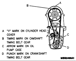 metro cyl timing belt something as to alignment of marks