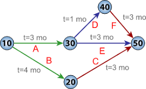 Cpm Chart Maker Critical Path Method Wikipedia