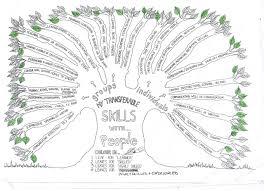 Transferable Skills Worksheet Defining And Refining Your Transferable Skills