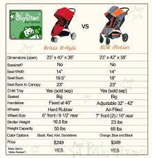 Bob Motion Vs Britax B Agile Strollers Comparison Video