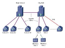 chimenet delivers a gigabit wide area network  wan  to a    city wan