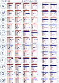 Blues Chords Guitar Chart Blues Chord Progression Chart Accomplice Music